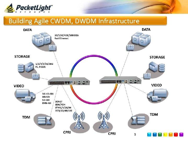 Building Agile CWDM, DWDM Infrastructure 5