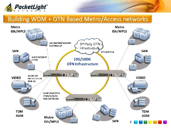 Building WDM + OTN Based Metro/Access networks 3 rd Party OTN Infrastructure OTU 2/OTU