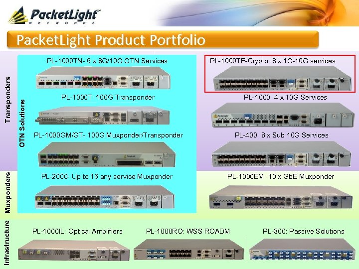 Packet. Light Product Portfolio Infrastructure Muxponders OTN Solutions Transponders PL-1000 TN- 6 x 8