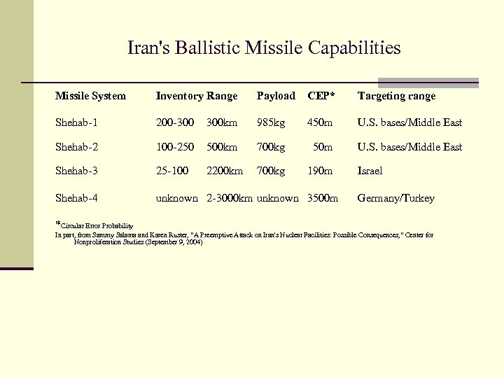 Iran's Ballistic Missile Capabilities Missile System Inventory Range Payload CEP* Targeting range Shehab-1 200