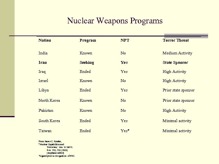 Nuclear Weapons Programs Nation Program NPT Terror Threat India Known No Medium Activity Iran