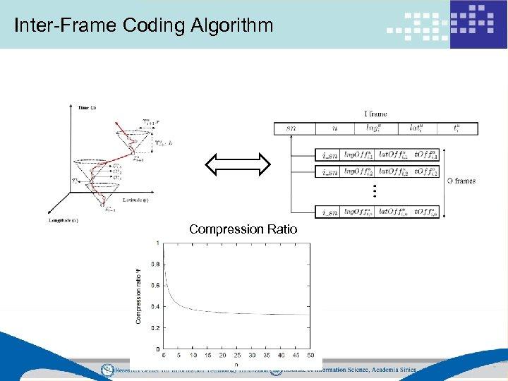 Inter-Frame Coding Algorithm Compression Ratio