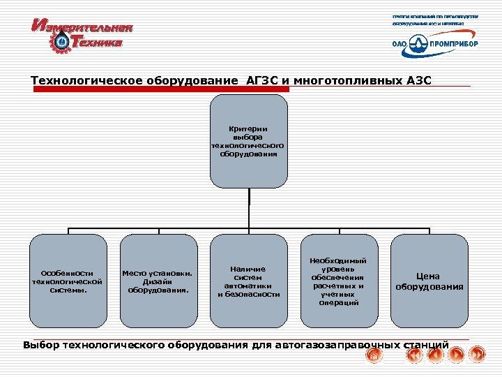 Технологическое оборудование АГЗС и многотопливных АЗС Критерии выбора технологического оборудования Особенности технологической системы. Место