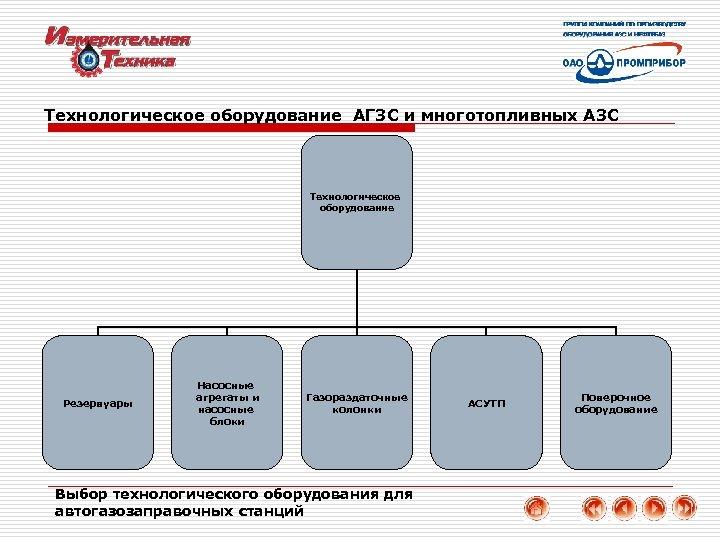 Технологическое оборудование АГЗС и многотопливных АЗС Технологическое оборудование Резервуары Насосные агрегаты и насосные блоки