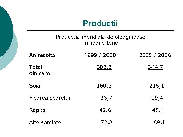 Productii Productia mondiala de oleaginoase -milioane tone. An recolta 1999 / 2000 2005 /