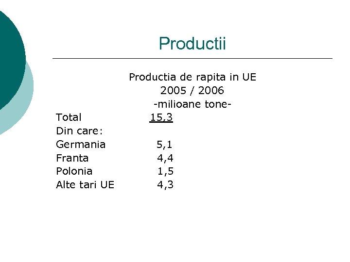 Productii Total Din care: Germania Franta Polonia Alte tari UE Productia de rapita in