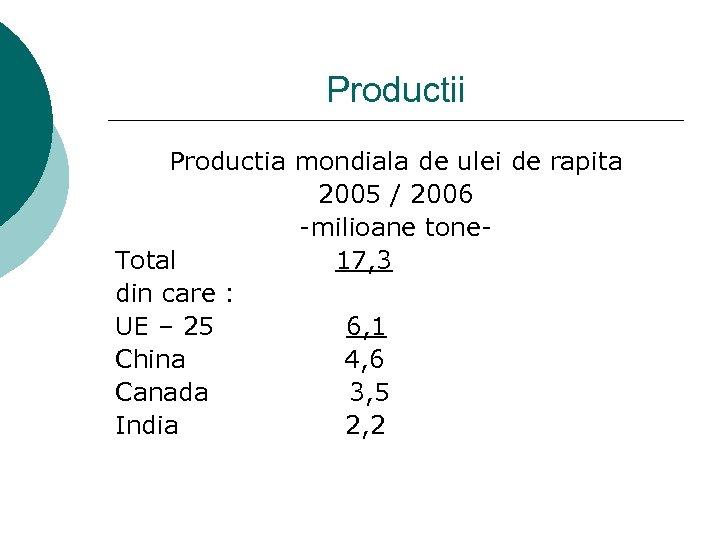Productii Productia mondiala de ulei de rapita 2005 / 2006 -milioane tone. Total 17,
