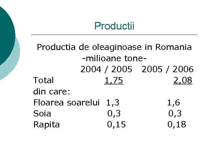 Productii Productia de oleaginoase in Romania -milioane tone 2004 / 2005 / 2006 Total