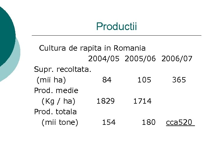Productii Cultura de rapita in Romania 2004/05 2005/06 2006/07 Supr. recoltata. (mii ha) 84