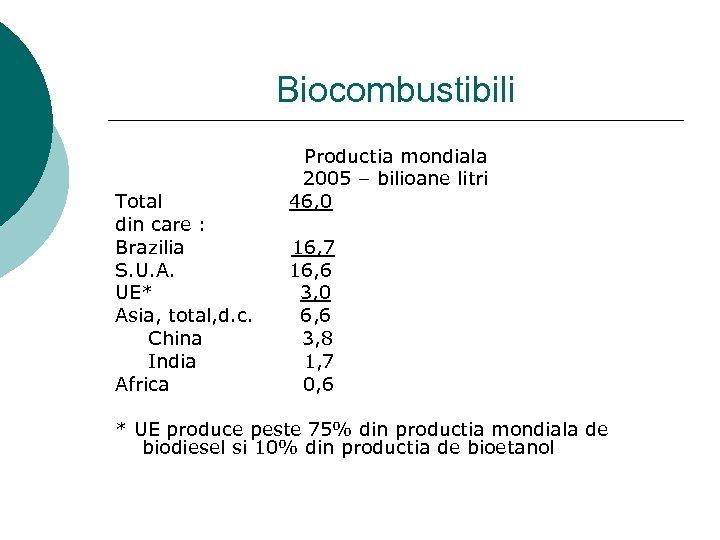 Biocombustibili Total din care : Brazilia S. U. A. UE* Asia, total, d. c.