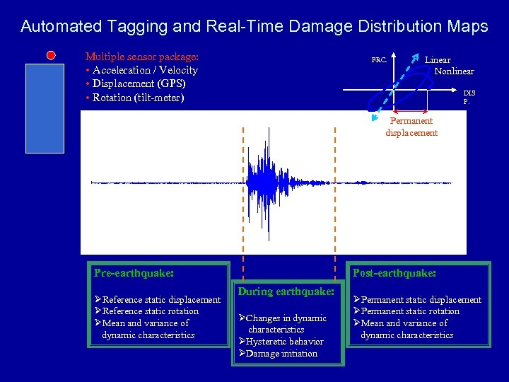 AUTOMATED TAGGING AND REAL-TIME DAMAGE Distribution MAPS Automated Tagging and Real-Time Damage. DISTRIBUTION Maps