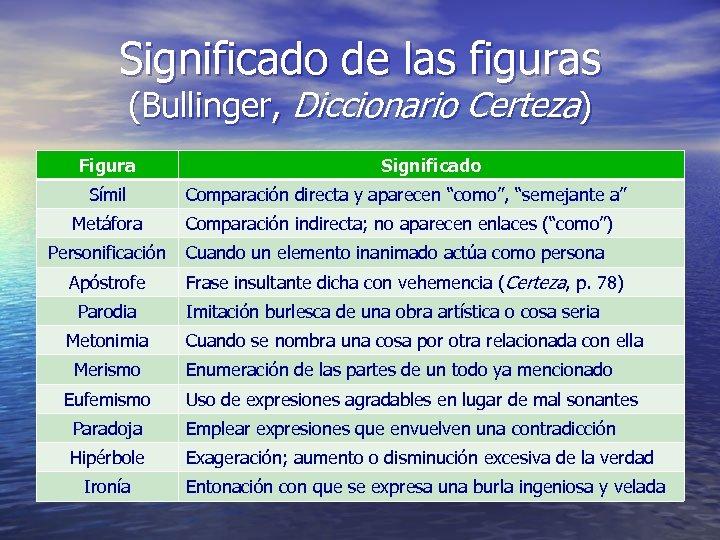 Significado de las figuras (Bullinger, Diccionario Certeza) Figura Símil Significado Comparación directa y aparecen