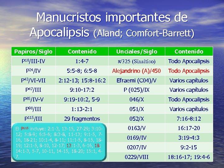 Manucristos importantes de Apocalipsis (Aland; Comfort-Barrett) Papiros/Siglo Contenido Unciales/Siglo Contenido P 18/III-IV 1: 4