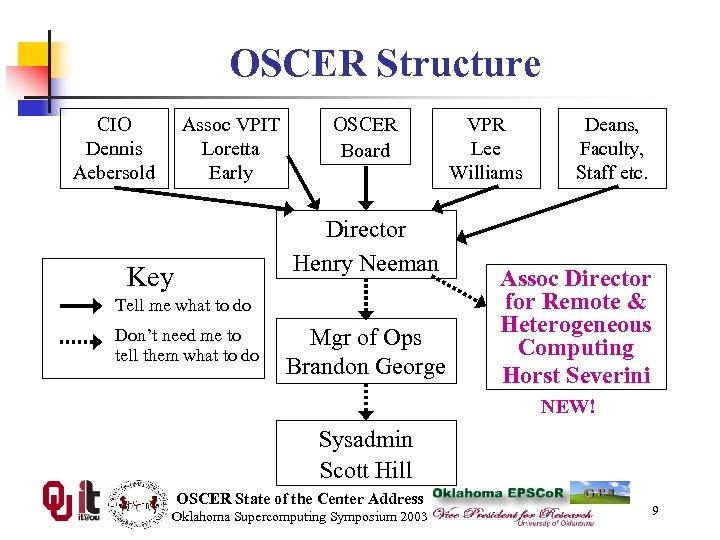 OSCER Structure CIO Dennis Aebersold Assoc VPIT Loretta Early OSCER Board Director Henry Neeman