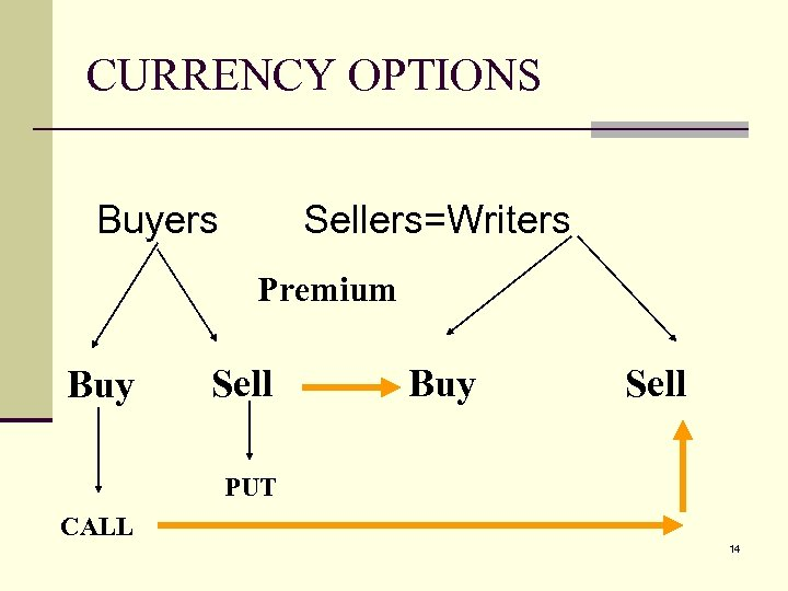 CURRENCY OPTIONS Buyers Sellers=Writers Premium Buy Sell PUT CALL 14