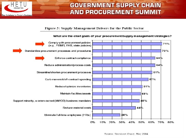 "Government Procurement Drivers Source: Aberdeen Group & GCN, ""Supply Management in the Public Sector"","