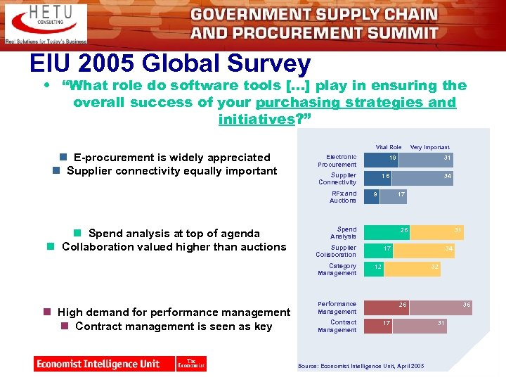 "EIU 2005 Global Survey • ""What role do software tools […] play in ensuring"