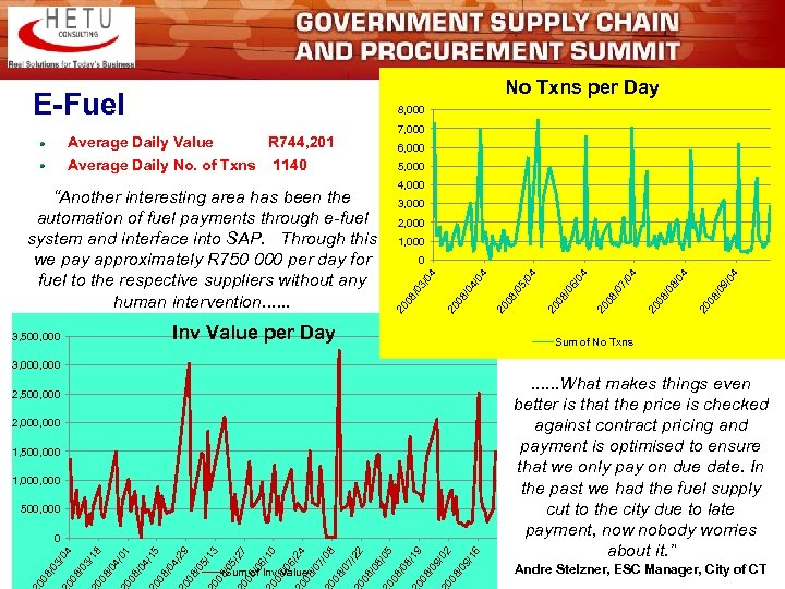No Txns per Day E-Fuel 8, 000 7, 000 Average Daily Value R 744,