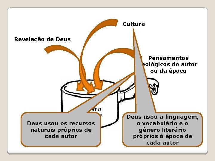Cultura Revelação de Deus Pensamentos teológicos do autor ou da época Palavra de Deus