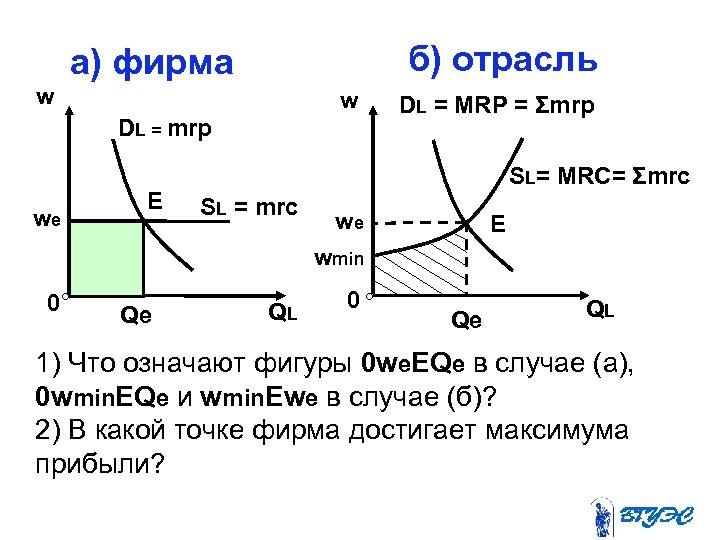 б) отрасль а) фирма w w DL = mrp we Е DL = MRP