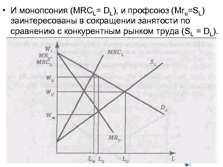 • И монопсония (MRCL= DL), и профсоюз (Mru=SL) заинтересованы в сокращении занятости по