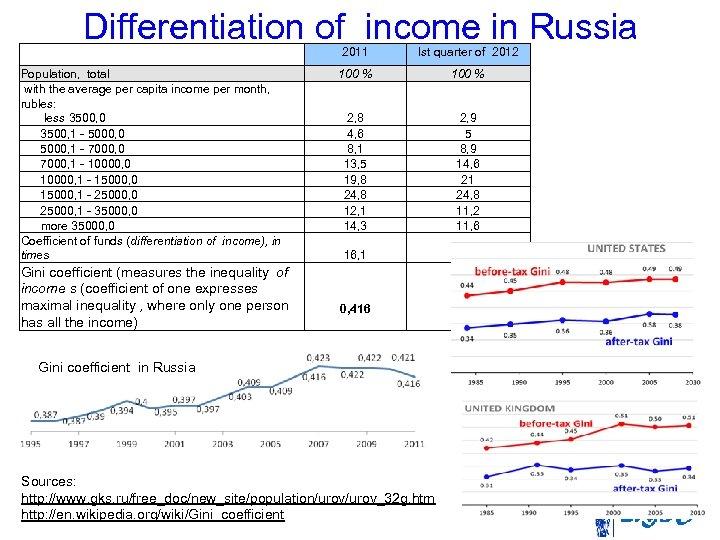 Differentiation of income in Russia Population, total with the average per capita income per