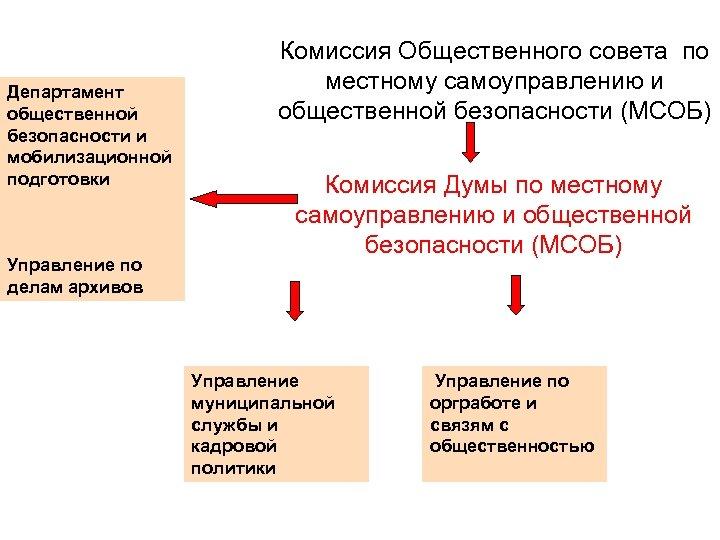 Департамент общественной безопасности и мобилизационной подготовки Управление по делам архивов Комиссия Общественного совета по