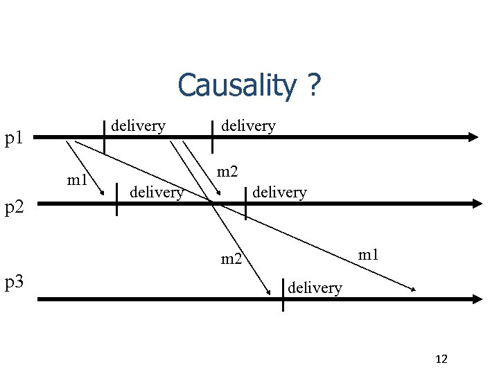Causality ? delivery p 1 m 1 p 2 delivery m 1 m 2
