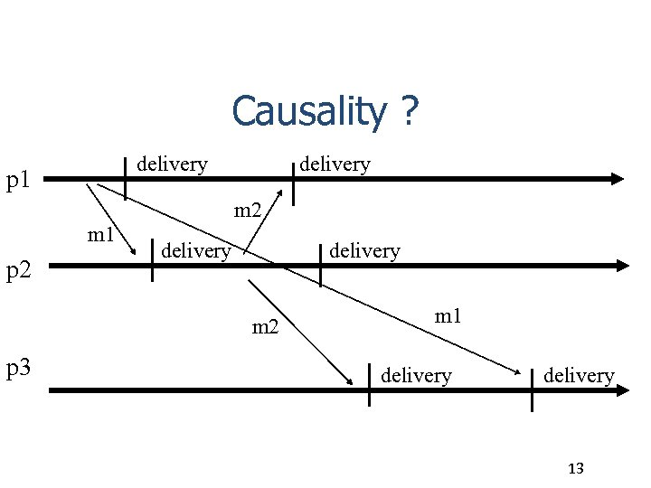 Causality ? delivery p 1 delivery m 2 m 1 p 2 delivery m