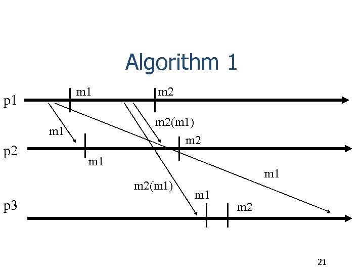 Algorithm 1 p 1 m 2(m 1) m 2 m 1 p 2 m