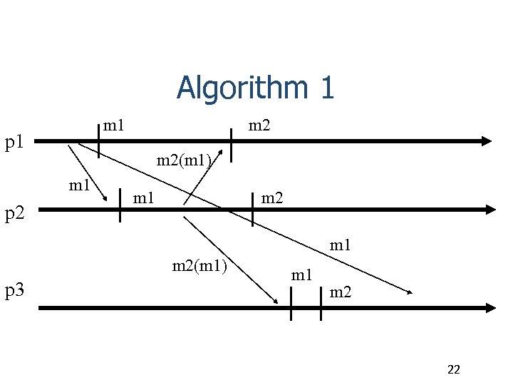 Algorithm 1 p 1 m 2(m 1) m 1 p 2 m 1 m
