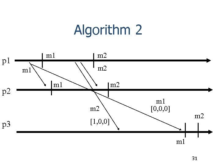 Algorithm 2 m 1 p 1 m 2 m 1 p 2 m 1