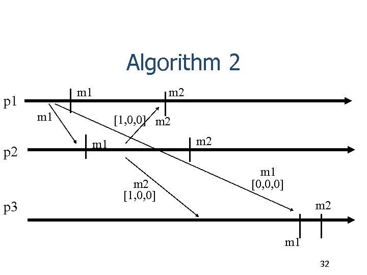 Algorithm 2 m 1 p 1 m 1 p 2 p 3 m 2