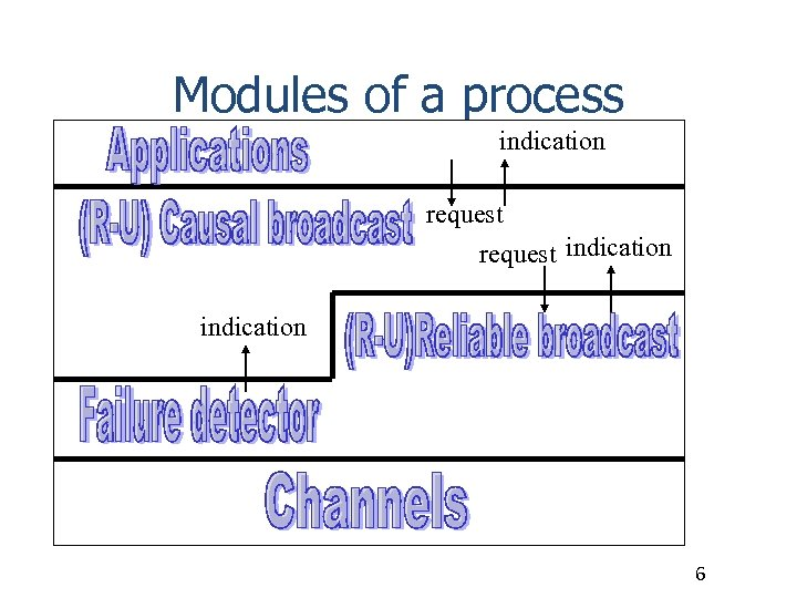 Modules of a process indication request indication 6