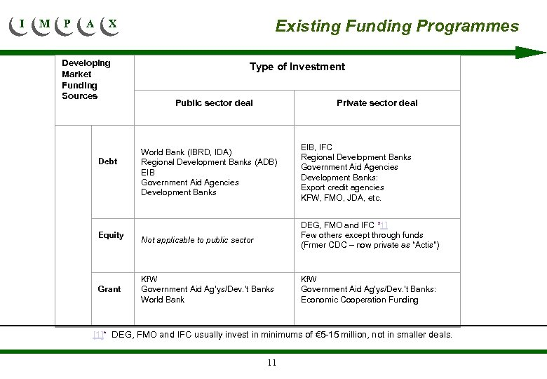 I M P A Existing Funding Programmes X Developing Market Funding Sources Type of