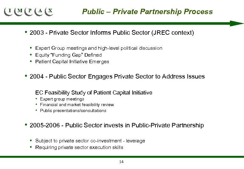 I M P A X Public – Private Partnership Process • 2003 - Private
