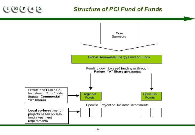 I M P A X Structure of PCI Fund of Funds 16
