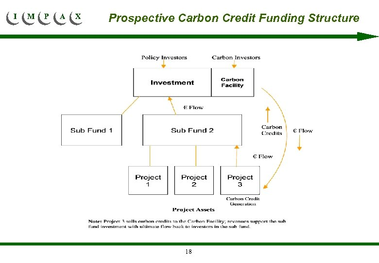 I M P A X Prospective Carbon Credit Funding Structure 18
