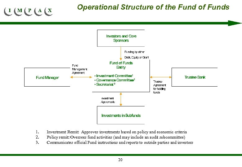 I M P A 1. 2. 3. X Operational Structure of the Fund of