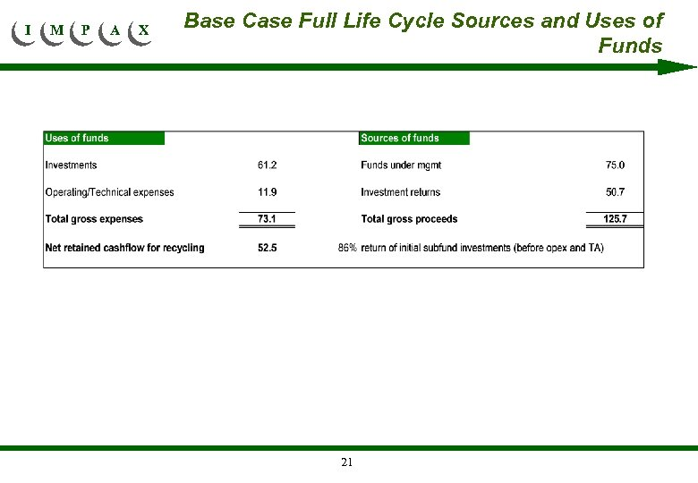 I M P A X Base Case Full Life Cycle Sources and Uses of