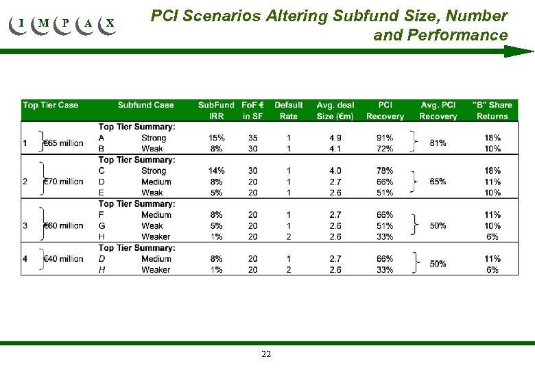 I M P A X PCI Scenarios Altering Subfund Size, Number and Performance 22