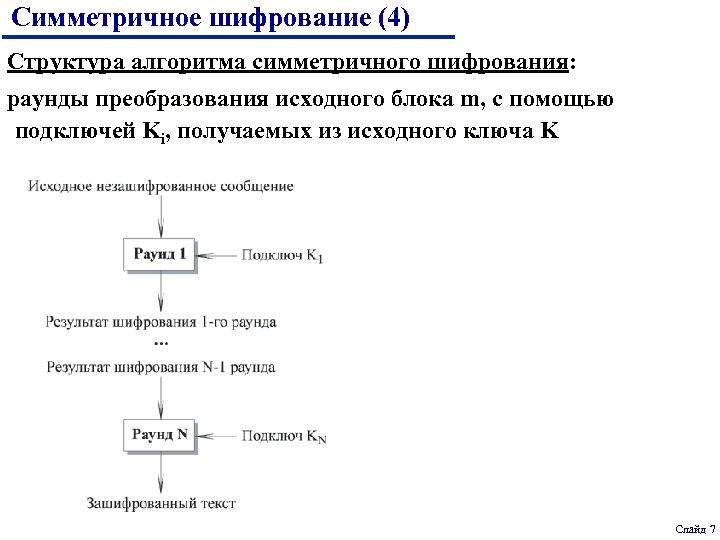 Симметричное шифрование (4) Структура алгоритма симметричного шифрования: раунды преобразования исходного блока m, с помощью