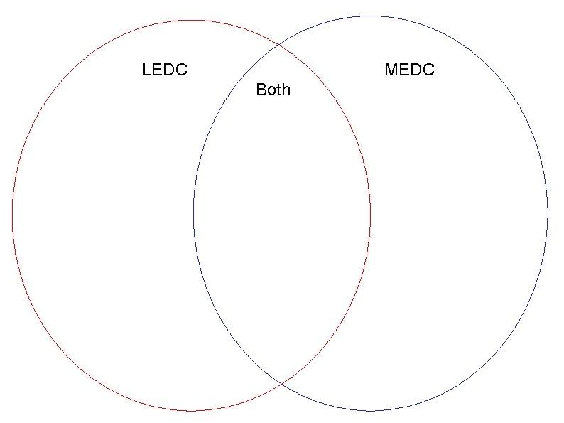 LEDC MEDC Both