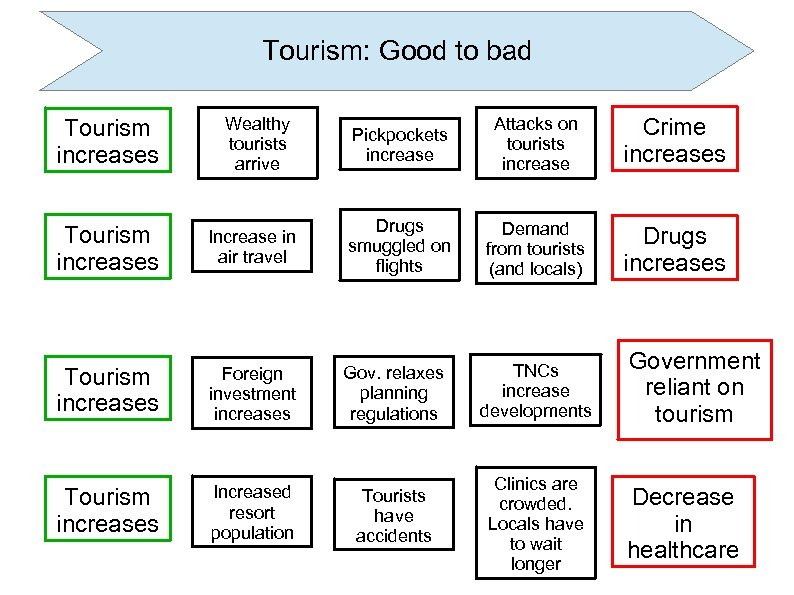 Tourism: Good to bad Tourism increases Wealthy tourists arrive Pickpockets increase Attacks on tourists