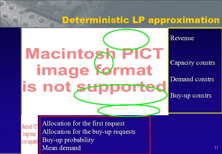 Deterministic LP approximation Revenue Capacity constrs Demand constrs Buy-up constrs Allocation for the first