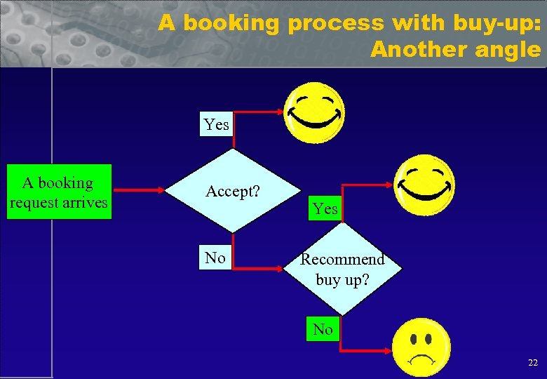 A booking process with buy-up: Another angle Yes A booking request arrives Accept? No