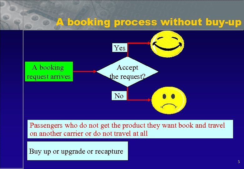 A booking process without buy-up Yes A booking request arrives Accept the request? No