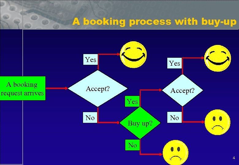 A booking process with buy-up Yes A booking request arrives Yes Accept? Yes No