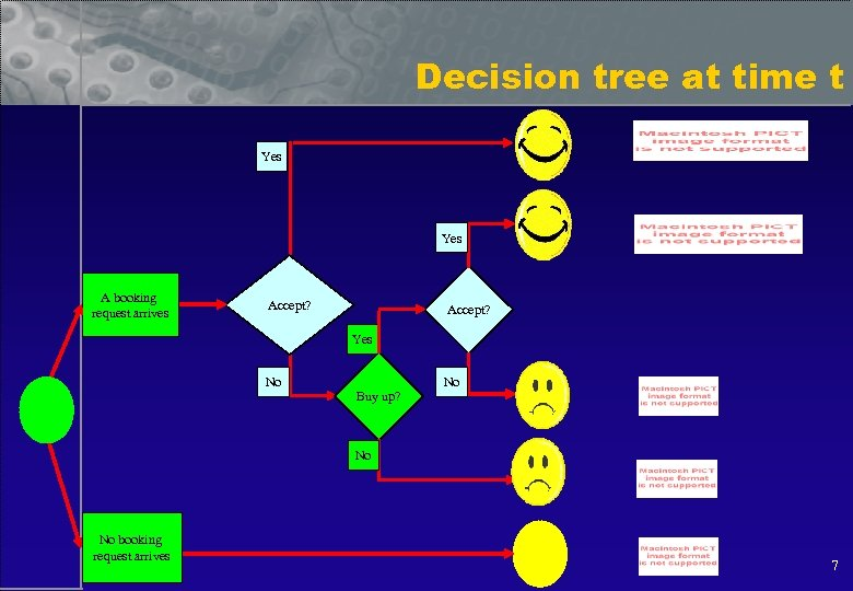 Decision tree at time t Yes A booking request arrives Accept? Yes No No