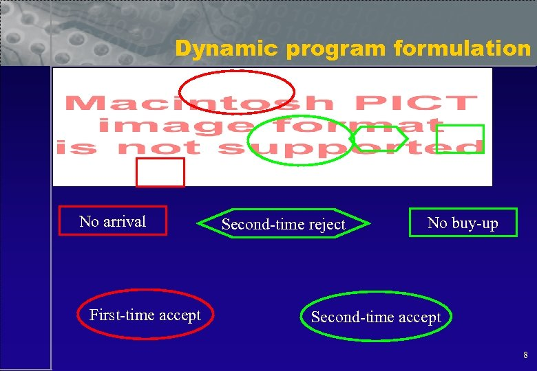 Dynamic program formulation No arrival First-time accept Second-time reject No buy-up Second-time accept 8